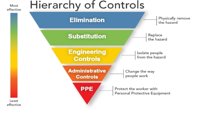 Hieriarchy of controls HSE